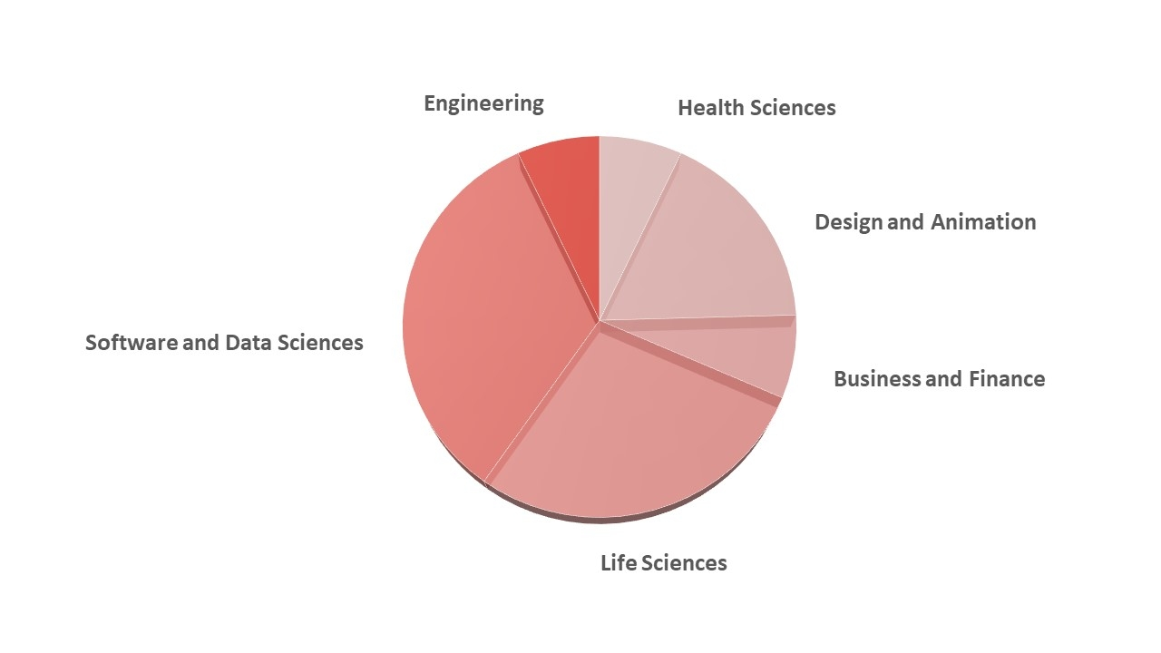 Software & Data Sciences 33%, Life Science 28%, Design & Animation 18%, Business & Finance 7%, Engineering 7%, Health Sciences 7%